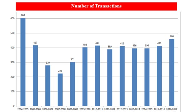 Number of real estate transactions in Sedona, 2014 first quarter